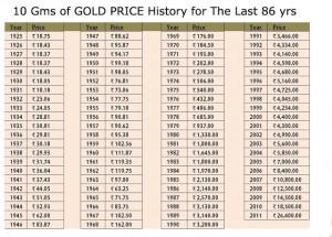 gold price_n